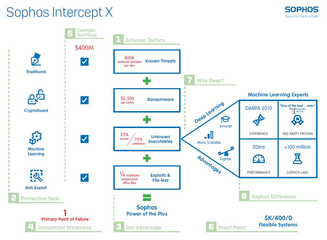 Sophos Intercept X Whiteboard